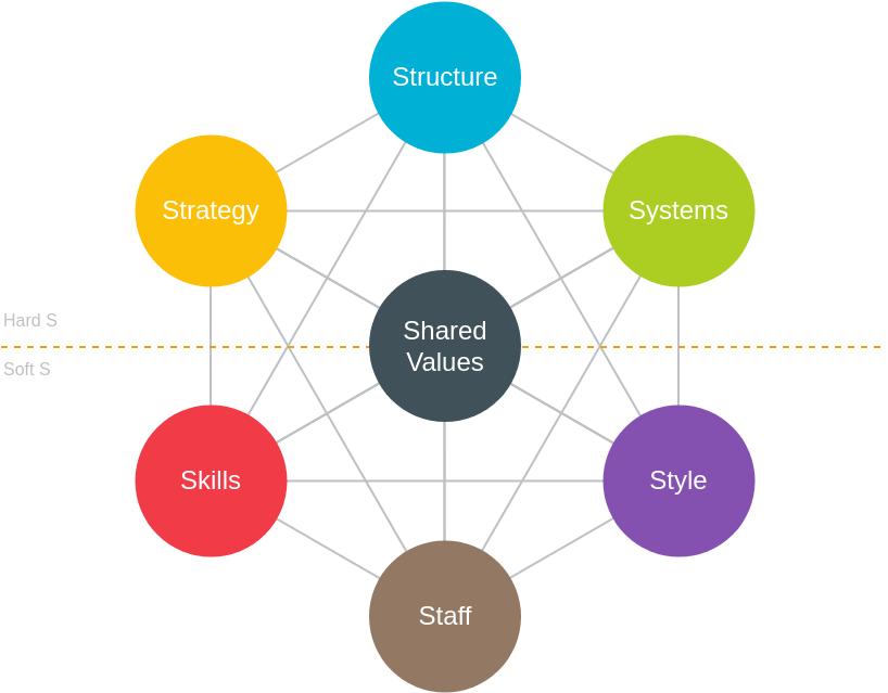 McKinsey 7S Framework template: McKinsey 7S Framework (Created by Diagrams's McKinsey 7S Framework maker)