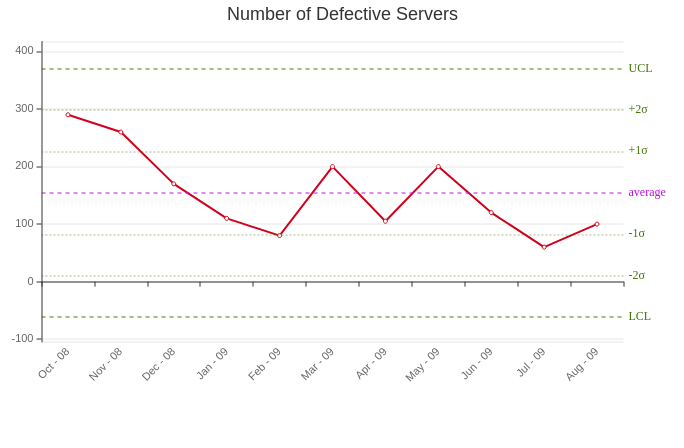 Number of Defective Servers Control Chart