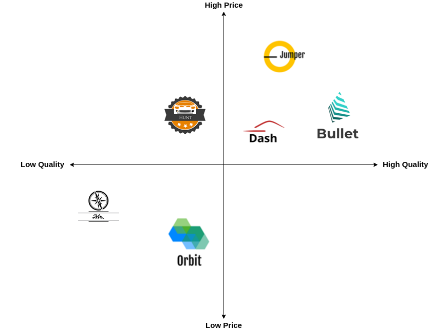Perceptual Map with Icons (Perceptual Map Example)