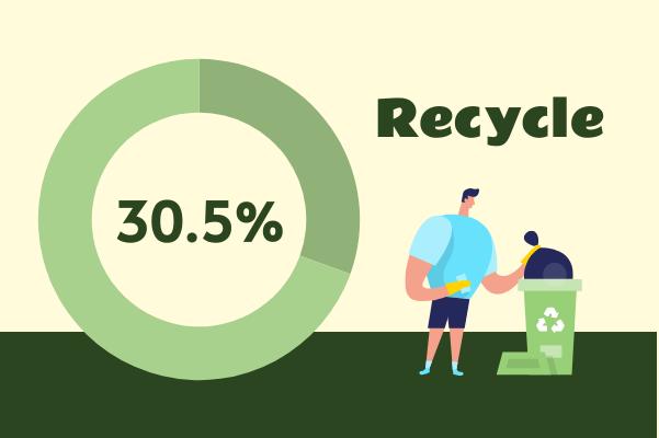 Progress template: Recycling (Created by InfoChart's Progress maker)