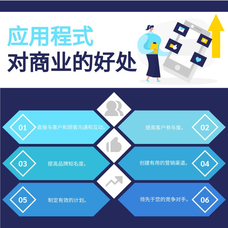 信息图表 template: 应用程式对商业的好处信息图表 (Created by InfoART's 信息图表 maker)