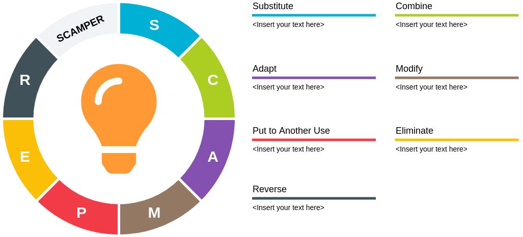 SCAMPER template: SCAMPER Method (Created by 's SCAMPER maker)