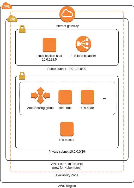 AWS Architecture Diagram template: Example for Kubernetes (Created by Diagrams's AWS Architecture Diagram maker)