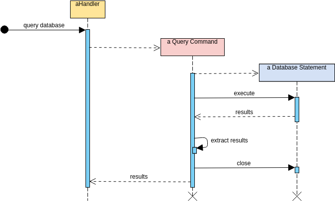 Sequence Diagram template: Object Creation and Deletion (Created by Diagrams's Sequence Diagram maker)
