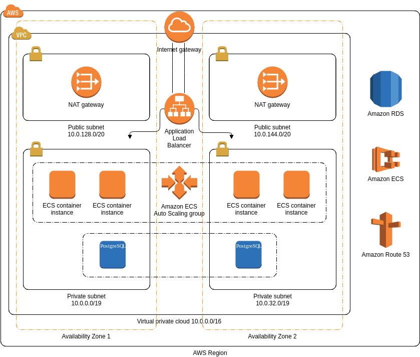 AWS Architecture Diagram template: AWX (Created by Diagrams's AWS Architecture Diagram maker)
