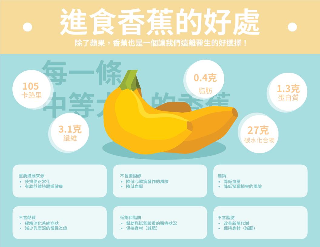 信息圖表 template: 進食香蕉的好處信息圖表 (Created by InfoART's 信息圖表 maker)
