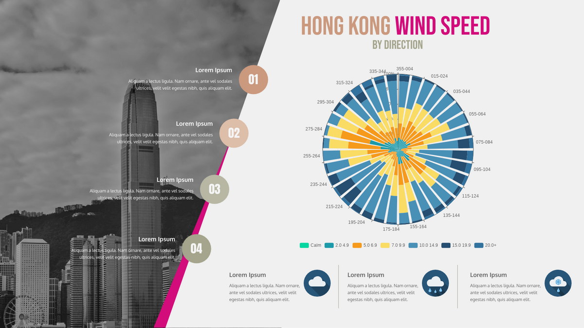 100% Stacked Rose Chart template: Hong Kong Wind Speed by Direction (Created by Chart's 100% Stacked Rose Chart maker)