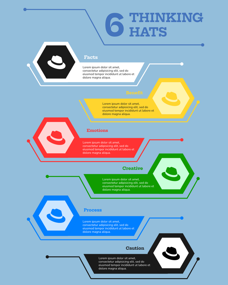 Six Thinking Hat template: The Six Thining Hats Explained (Created by InfoART's Six Thinking Hat maker)