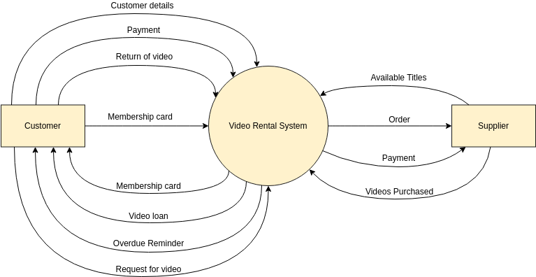 Yourdon Demarco DFD template: Video Rental Shop Context Diagram (Created by Diagrams's Yourdon Demarco DFD maker)