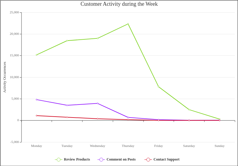 Customer Activity during the Week (Line Chart Example)