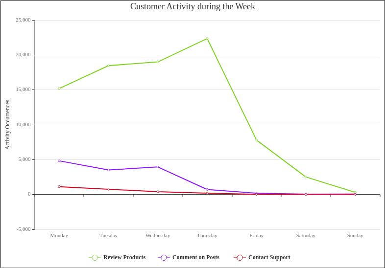 折線圖 template: Customer Activity during the Week (Created by Diagrams's 折線圖 maker)