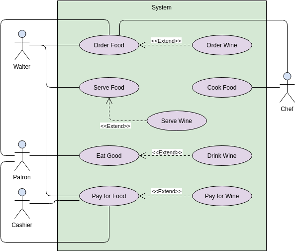 Use Case Diagram template: Include and Extend Use Cases (Created by Diagrams's Use Case Diagram maker)