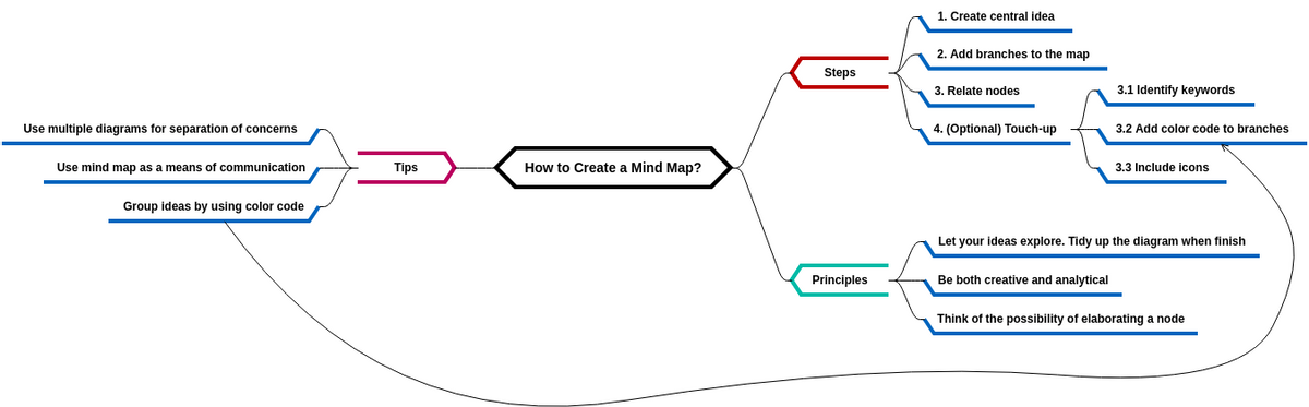 How to Create a Mind Map? (MindMapDiagram Example)