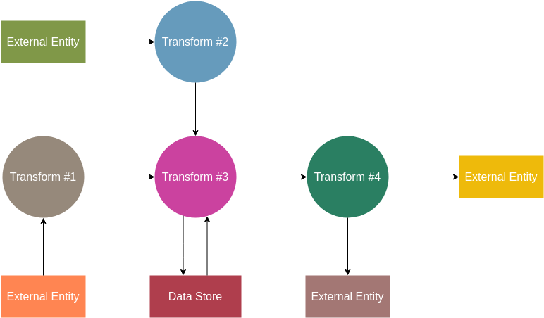 Information Flow Model (Information Flow Diagram Example)