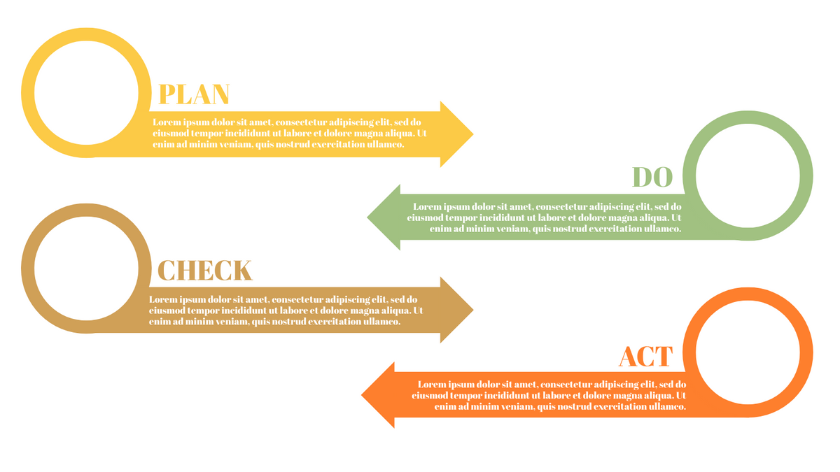 PDCA Model template: Simple PDCA Cycle (Created by InfoART's PDCA Model marker)