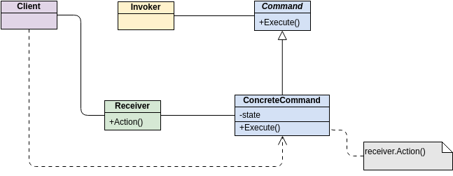 GoF Design Patterns - Command (Class Diagram Example)
