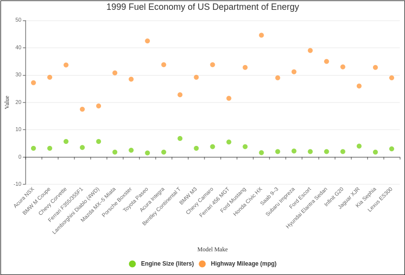1999 Fuel Economy of US Department of Energy (Scatter Chart Example)