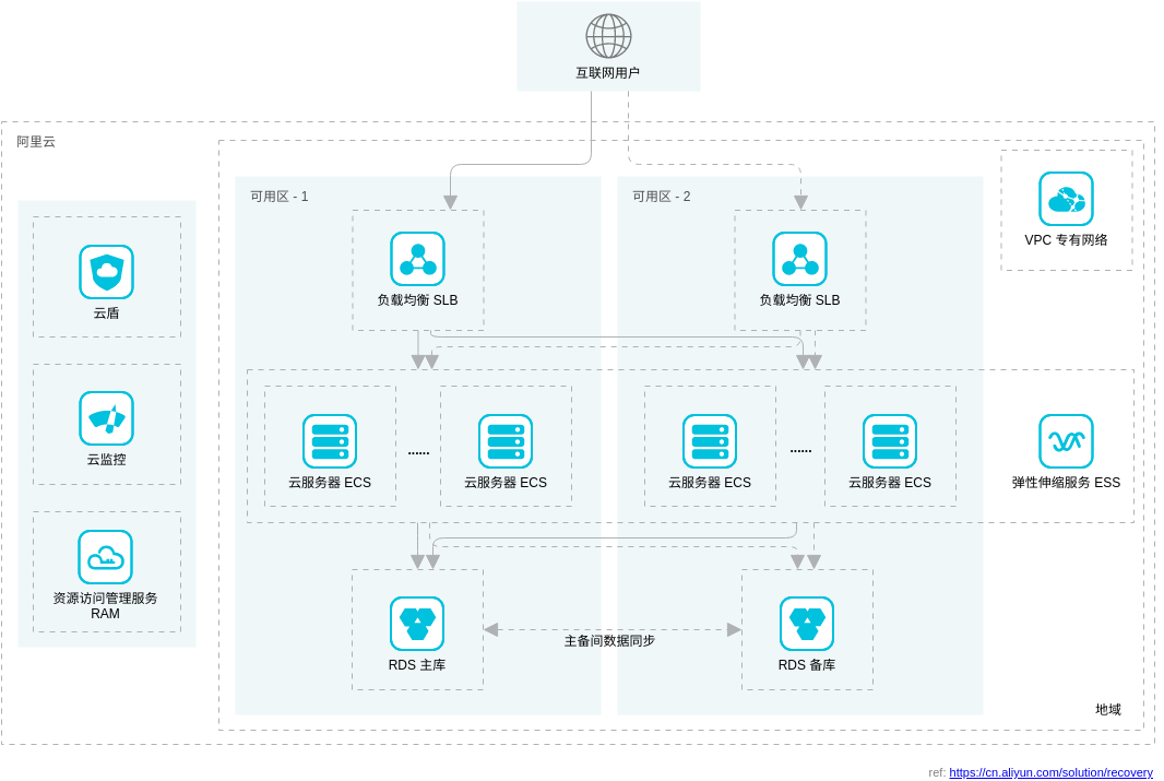 容灾解决方案: 同城容灾方案 (Alibaba Cloud Architecture Diagram Example)