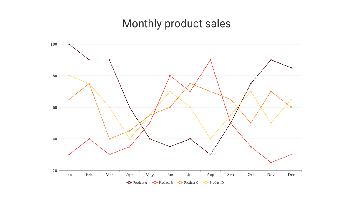 Line Chart template: Line Chart (Created by Chart's Line Chart maker)