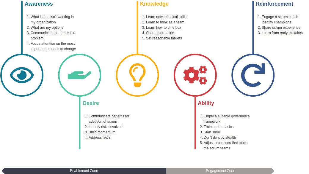 ADKAR template: ADKAR Change Model Template (Created by Diagrams's ADKAR maker)