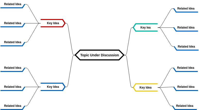 Round Robin Brainstorming Mind Map (diagrams.templates.qualified-name.mind-map-diagram Example)