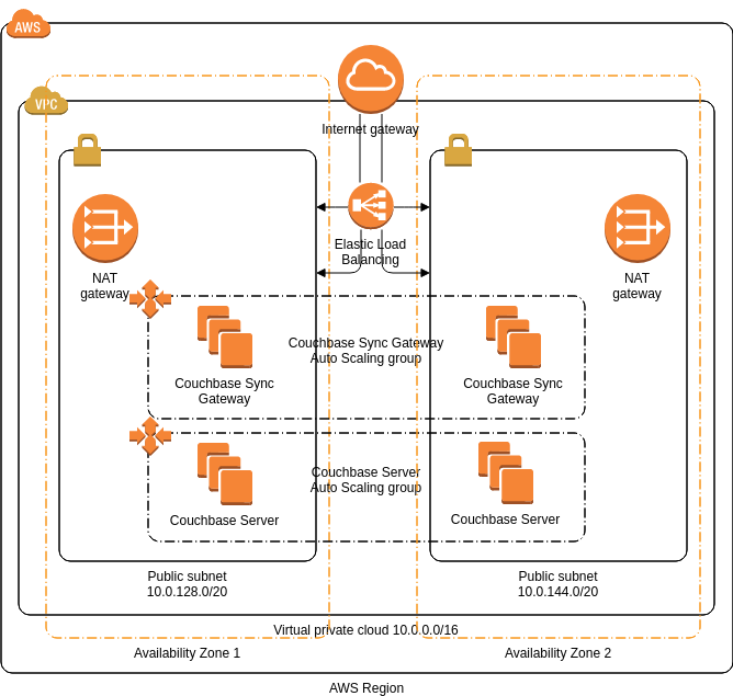 Couchbase (AWS Architecture Diagram Example)