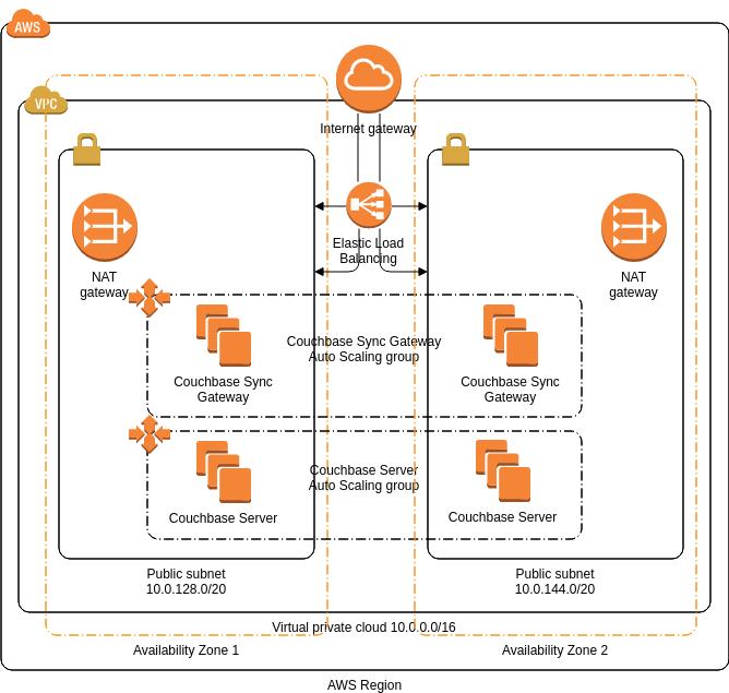 AWS Architecture Diagram template: Couchbase (Created by Diagrams's AWS Architecture Diagram maker)