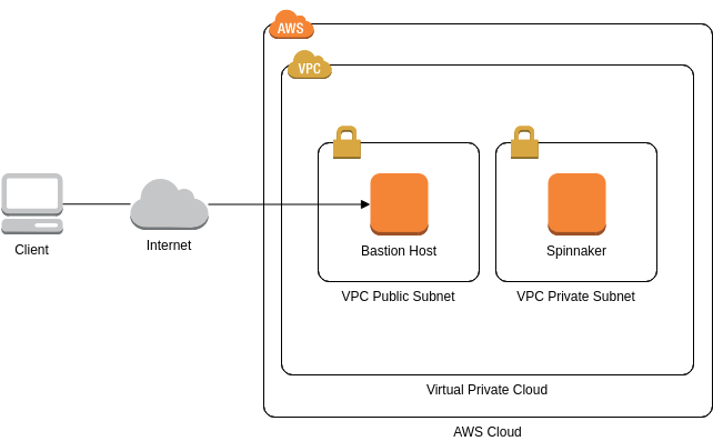 AWS Architecture Diagram template: Spinnaker (Created by Diagrams's AWS Architecture Diagram maker)