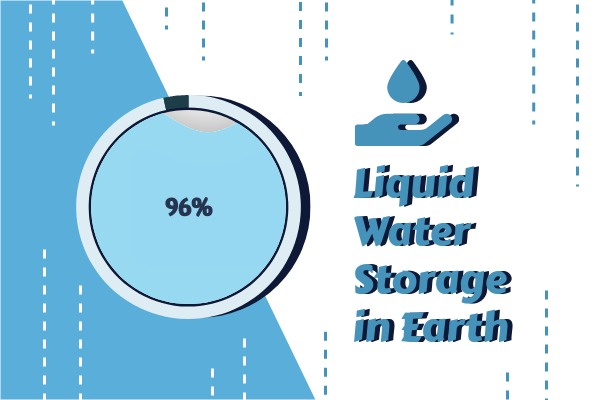 Container template: Liquid Water Storage in Earth (Created by InfoChart's Container maker)