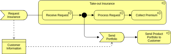 Archimate Diagram template: Business Event (Created by Diagrams's Archimate Diagram maker)