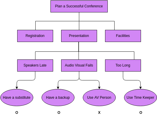 Organization Chart template: Process Decision and Program Chart (Created by Diagrams's Organization Chart maker)