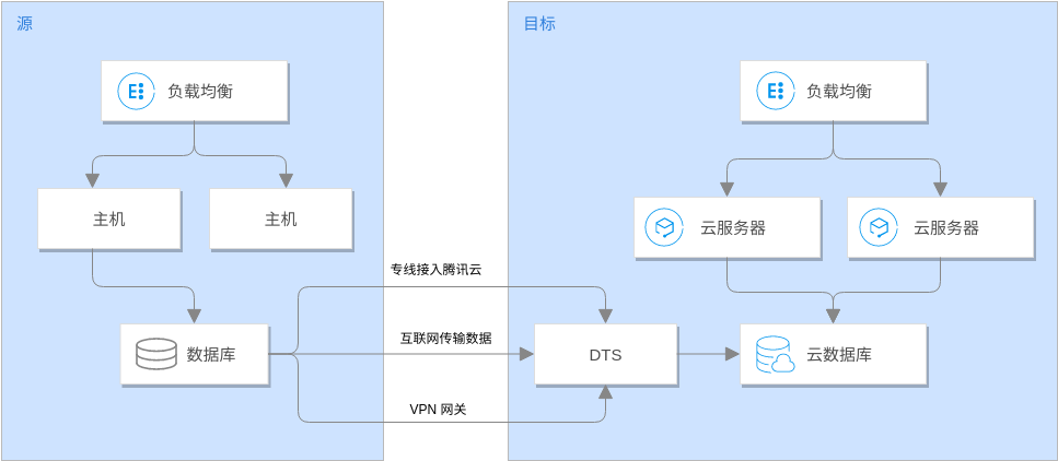 Tencent Cloud Architecture Diagram template: 数据库迁移解决方案 (Created by Diagrams's Tencent Cloud Architecture Diagram maker)