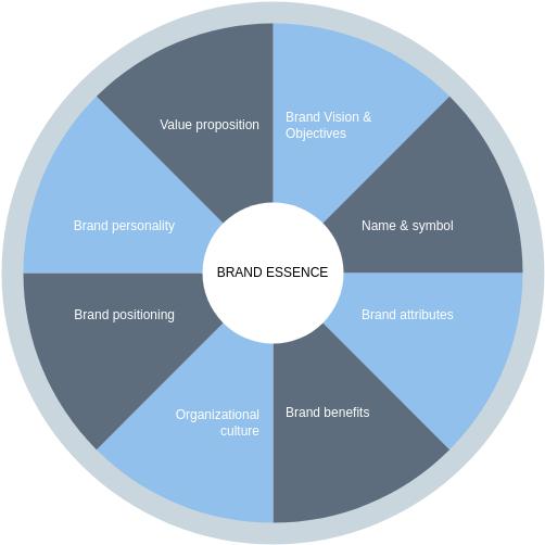 Brand Essence Wheel template: Brand Essence Wheel Example (Created by Diagrams's Brand Essence Wheel maker)