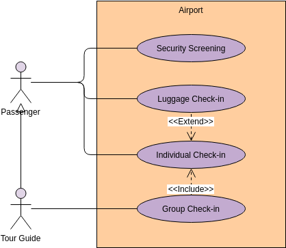 Use Case Diagram template: Airport (Created by Diagrams's Use Case Diagram maker)