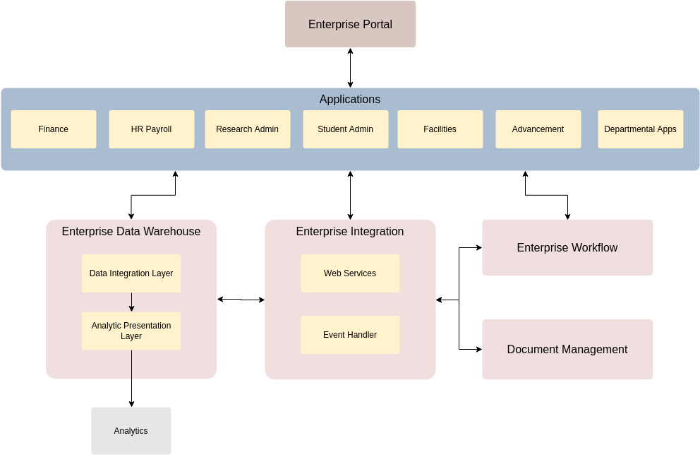 General Company EA Diagram (Enterprise Architecture Diagram Example)