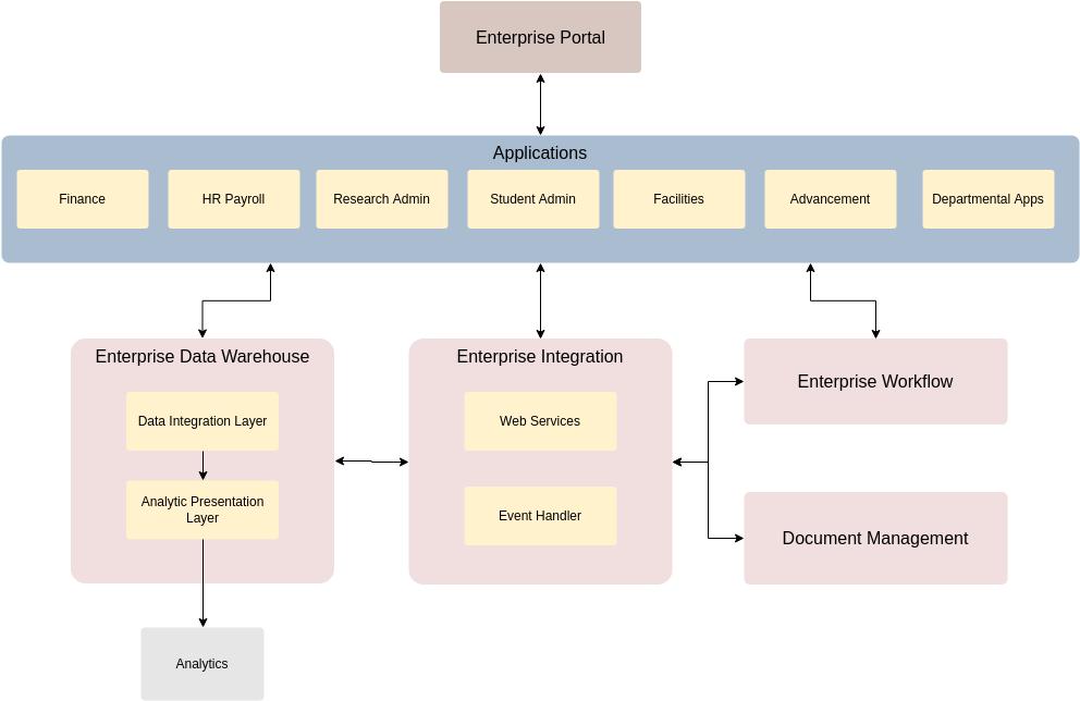 Enterprise Architecture Diagram template: General Company EA Diagram (Created by Diagrams's Enterprise Architecture Diagram maker)