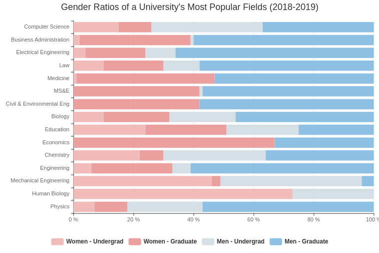 Gender Ratios of University's Popular Fields (Bar Chart Example)