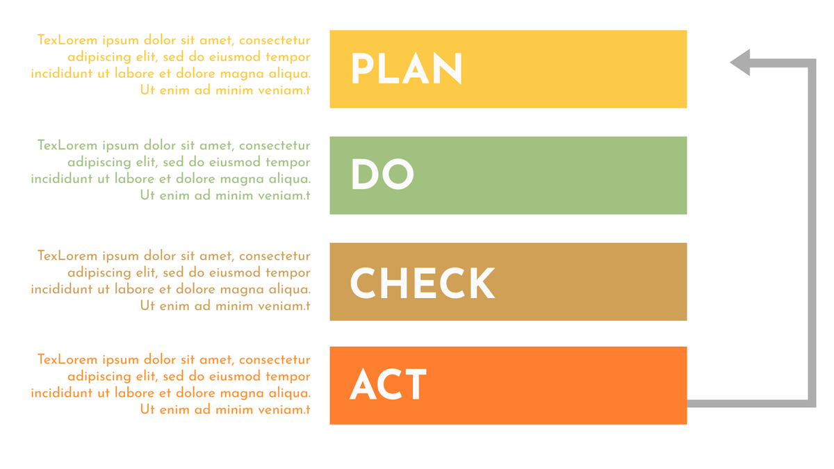 PDCA Model template: Simple PDCA Model Example (Created by InfoART's PDCA Model marker)