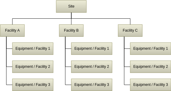 Facility Breakdown Structure Template (Work Breakdown Structure Example)
