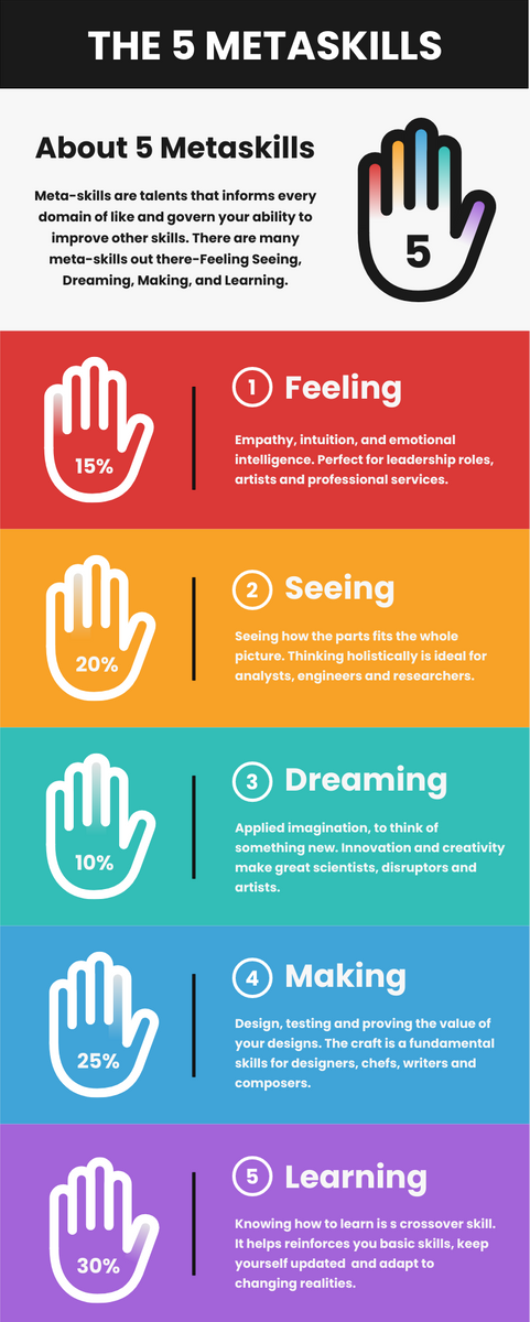 Infographic template: The 5 Metaskills Infographic (Created by InfoART's Infographic maker)