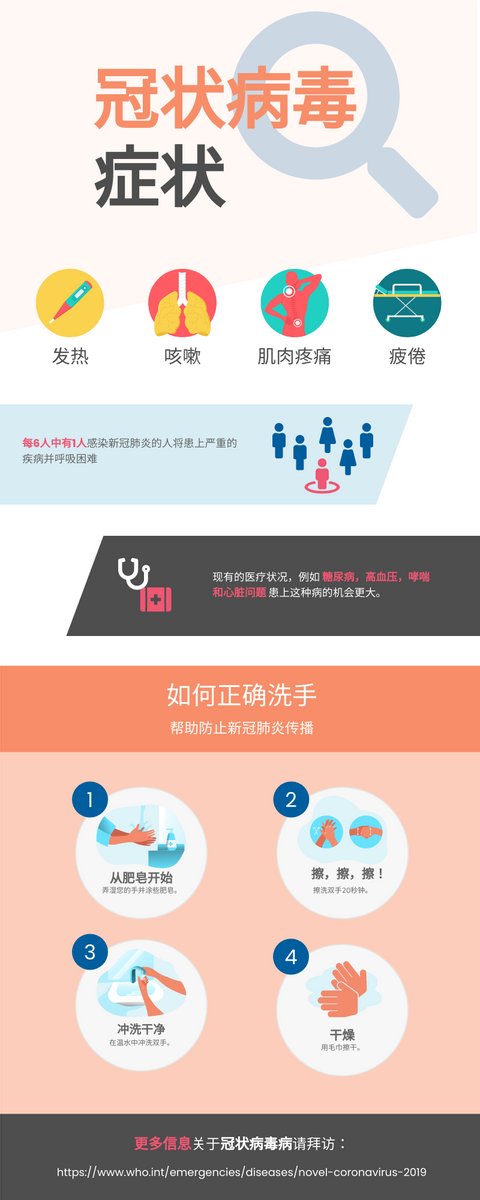 信息图表 template: 新冠肺炎 (Created by InfoART's 信息图表 maker)