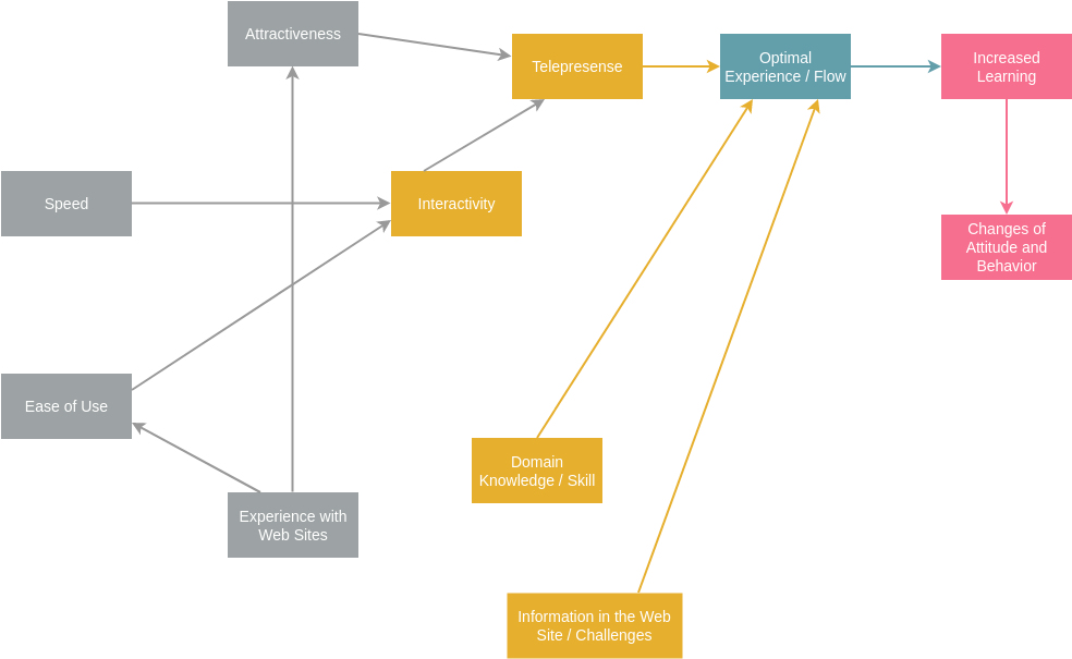 Website User Experience Problem Flow Diagram
