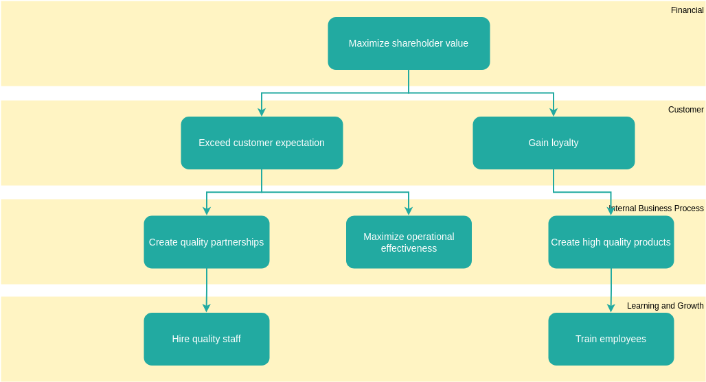 Block Diagram template: Structure a Strategy Map (Created by Diagrams's Block Diagram maker)