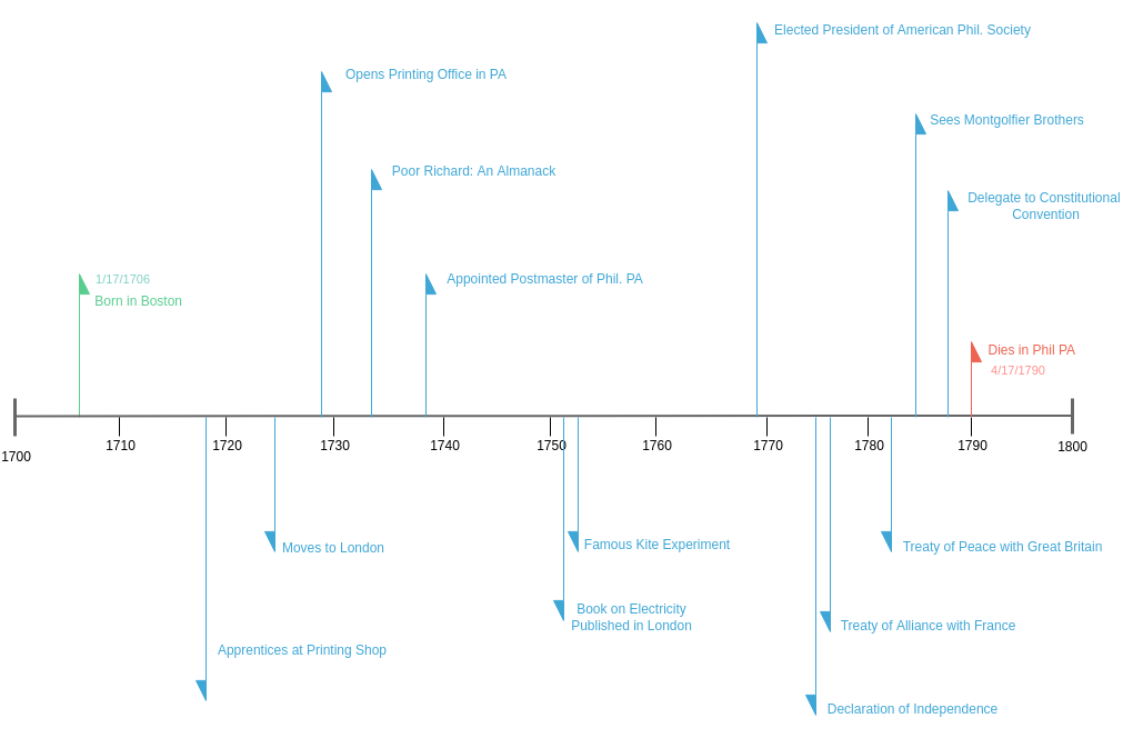 Timeline for Benjamin Franklin (Timeline Diagram Example)