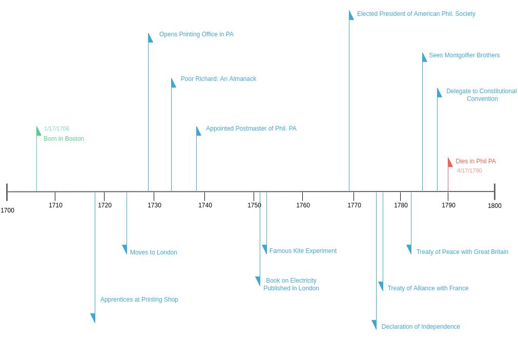 Timeline Diagram template: Timeline for Benjamin Franklin (Created by Diagrams's Timeline Diagram maker)