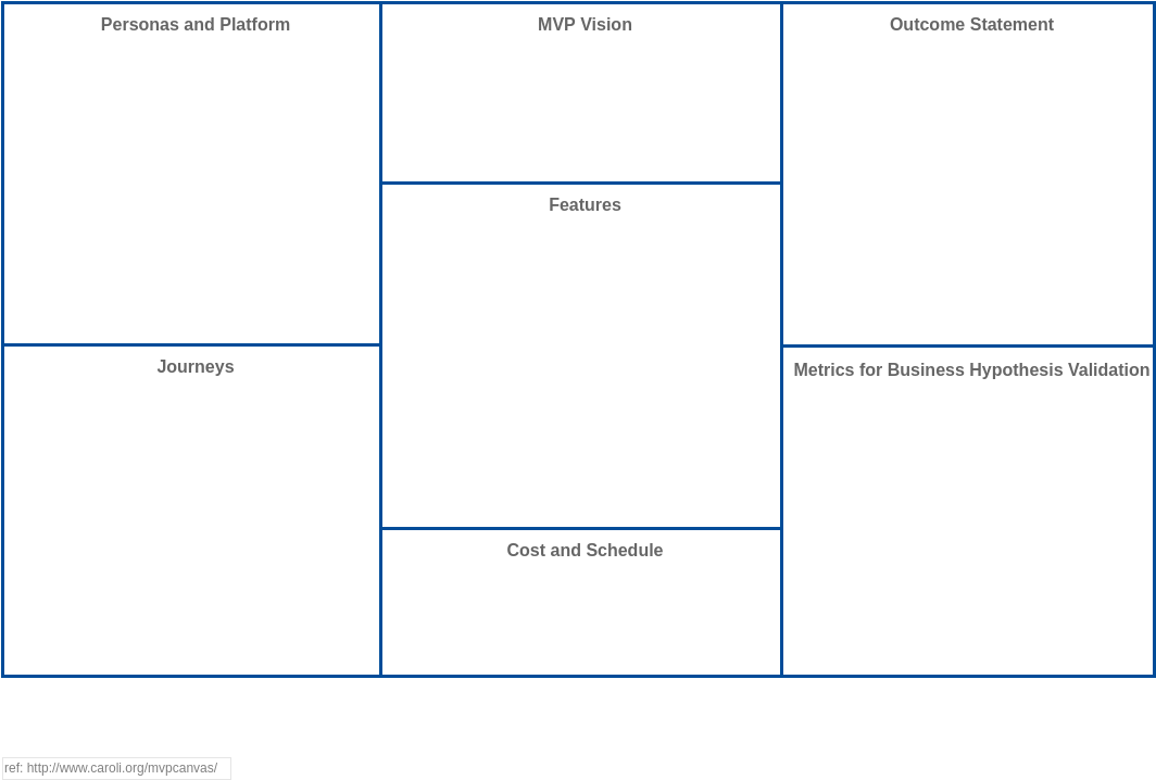 MVP Canvas (Strategy Tools Example)