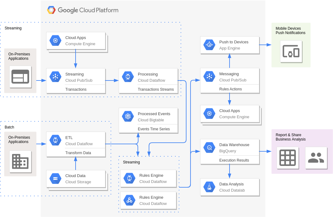 Complex Event Processing (Google Cloud Platform Diagram Example)