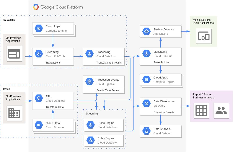 Google Cloud Platform Diagram template: Complex Event Processing (Created by Diagrams's Google Cloud Platform Diagram maker)