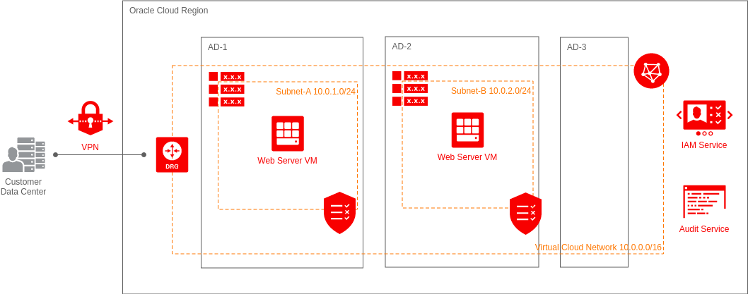 Deploy Web Server VMs in 2 Availability Domains (Oracle Cloud Example)