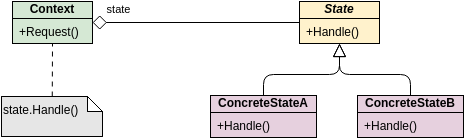 Class Diagram template: GoF Design Patterns - State (Created by Diagrams's Class Diagram maker)